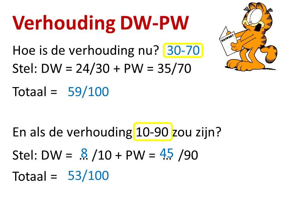 Verhouding DW-PW Hoe is de verhouding nu 30-70