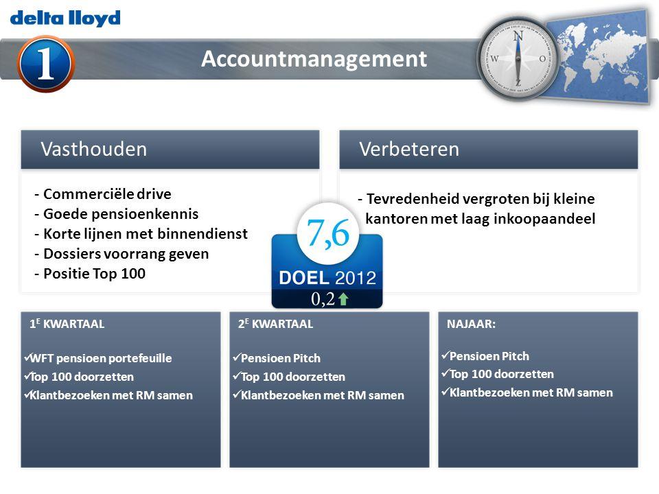 Accountmanagement Verbeteren Vasthouden - Commerciële drive
