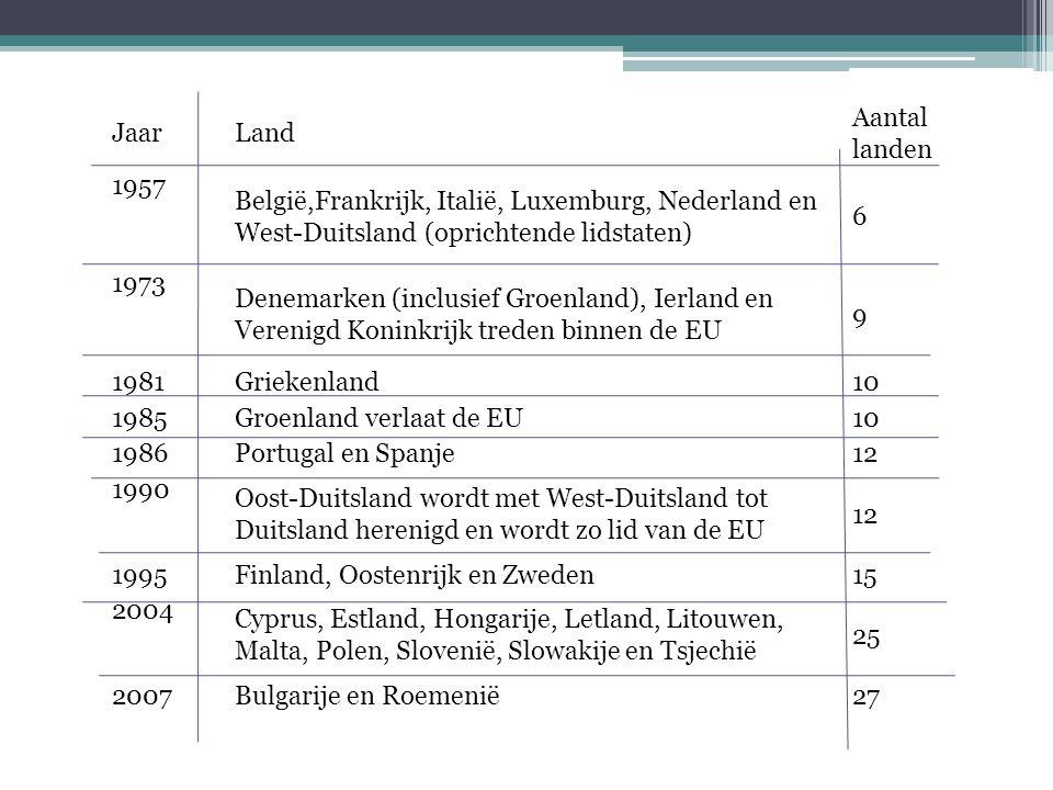 Jaar Land. Aantal landen. 1957. België,Frankrijk, Italië, Luxemburg, Nederland en West-Duitsland (oprichtende lidstaten)