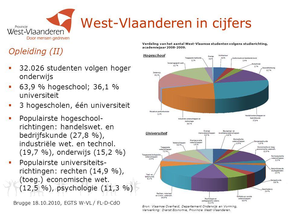 West-Vlaanderen in cijfers
