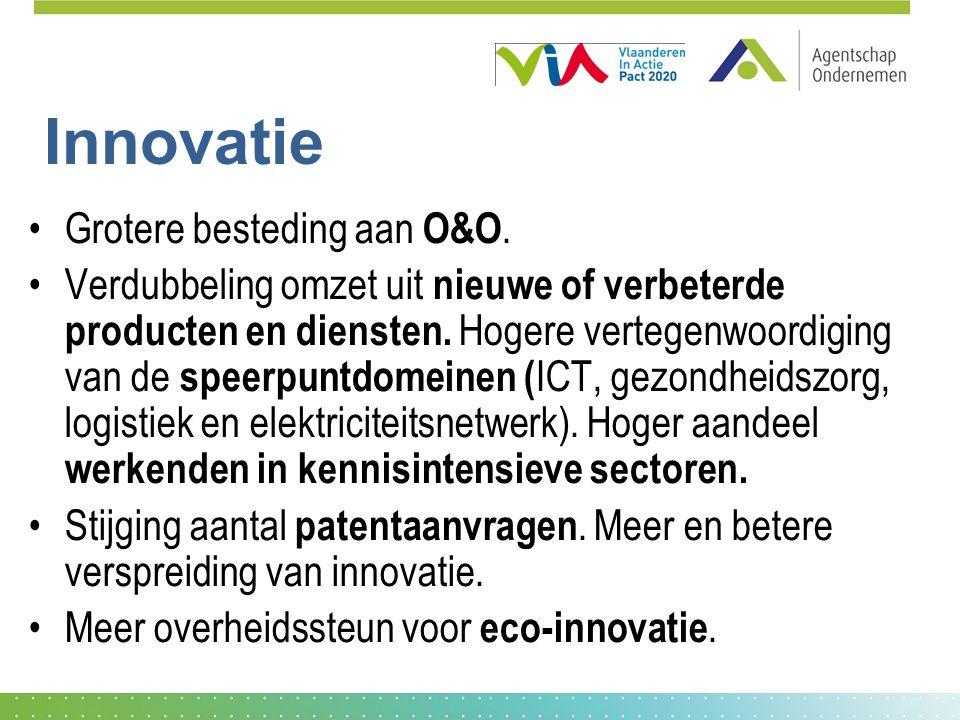 Innovatie Grotere besteding aan O&O.