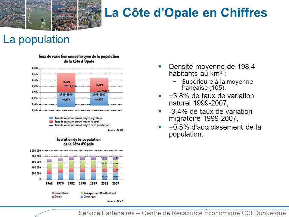 La population Densité moyenne de 198,4 habitants au km² :