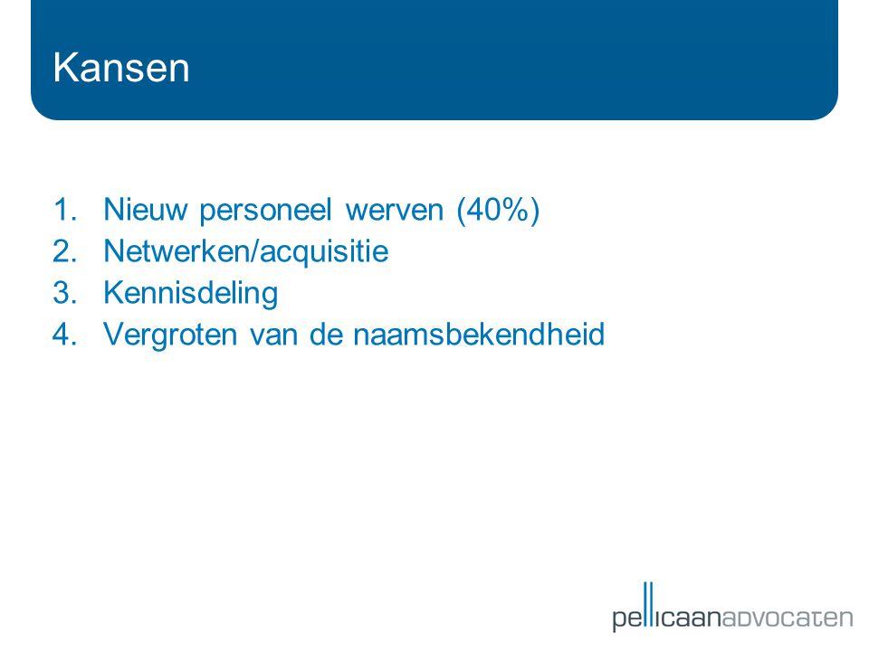 Kansen Nieuw personeel werven (40%) Netwerken/acquisitie Kennisdeling