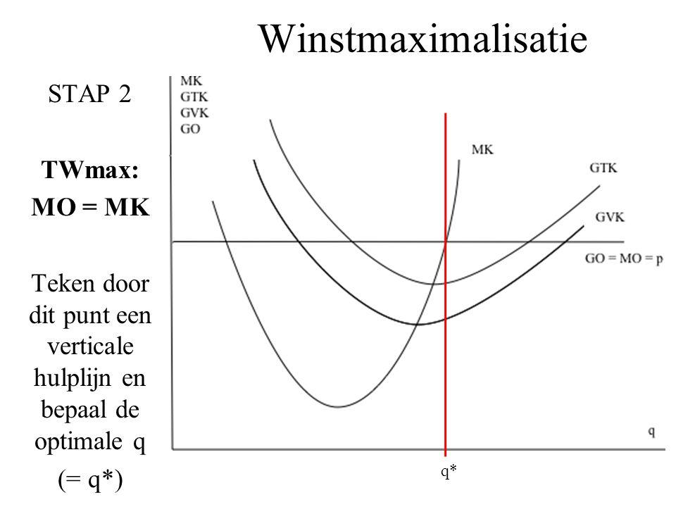 Teken door dit punt een verticale hulplijn en bepaal de optimale q