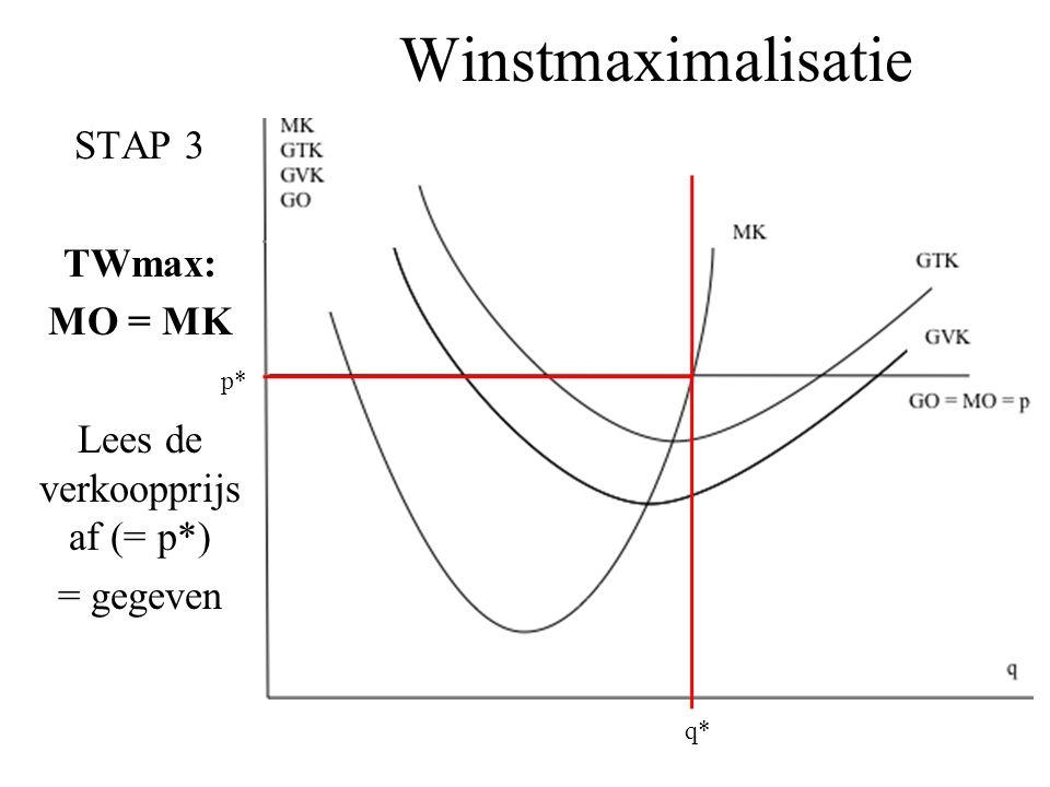 STAP 3 TWmax: MO = MK Lees de verkoopprijs af (= p*) = gegeven