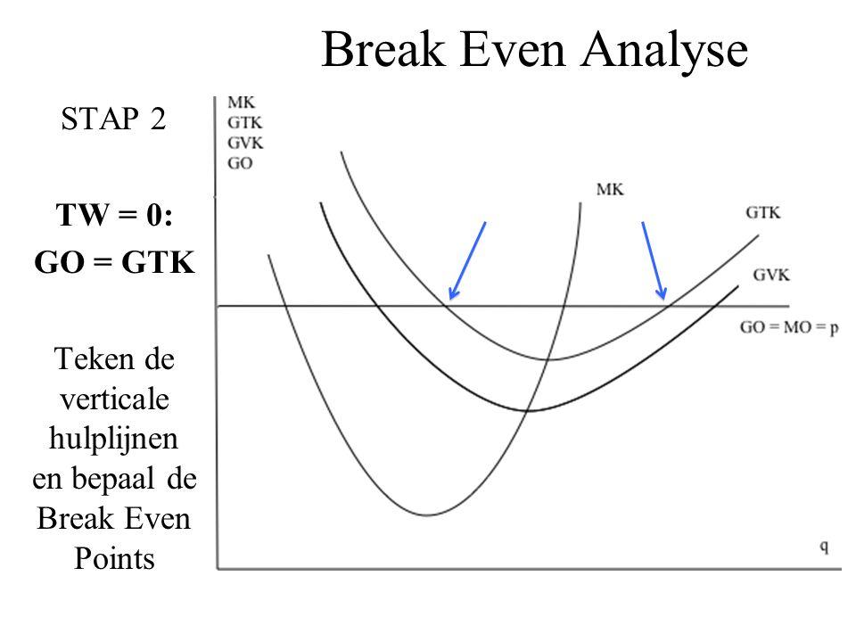 Teken de verticale hulplijnen en bepaal de Break Even Points