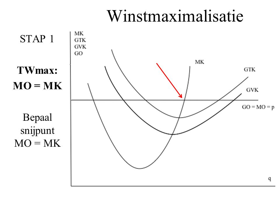 STAP 1 TWmax: MO = MK Bepaal snijpunt MO = MK