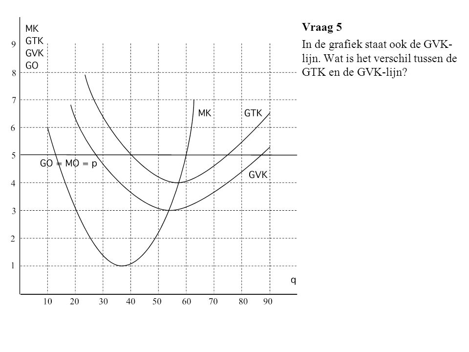 Vraag 5 In de grafiek staat ook de GVK-lijn. Wat is het verschil tussen de GTK en de GVK-lijn