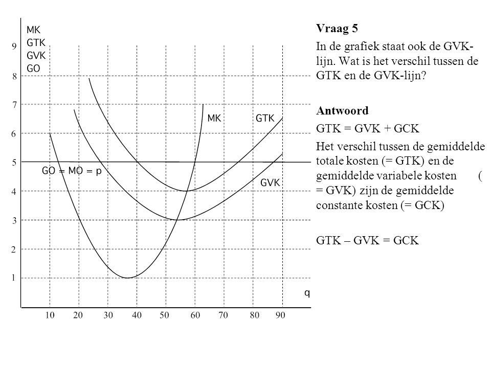 Vraag 5 In de grafiek staat ook de GVK-lijn. Wat is het verschil tussen de GTK en de GVK-lijn Antwoord.