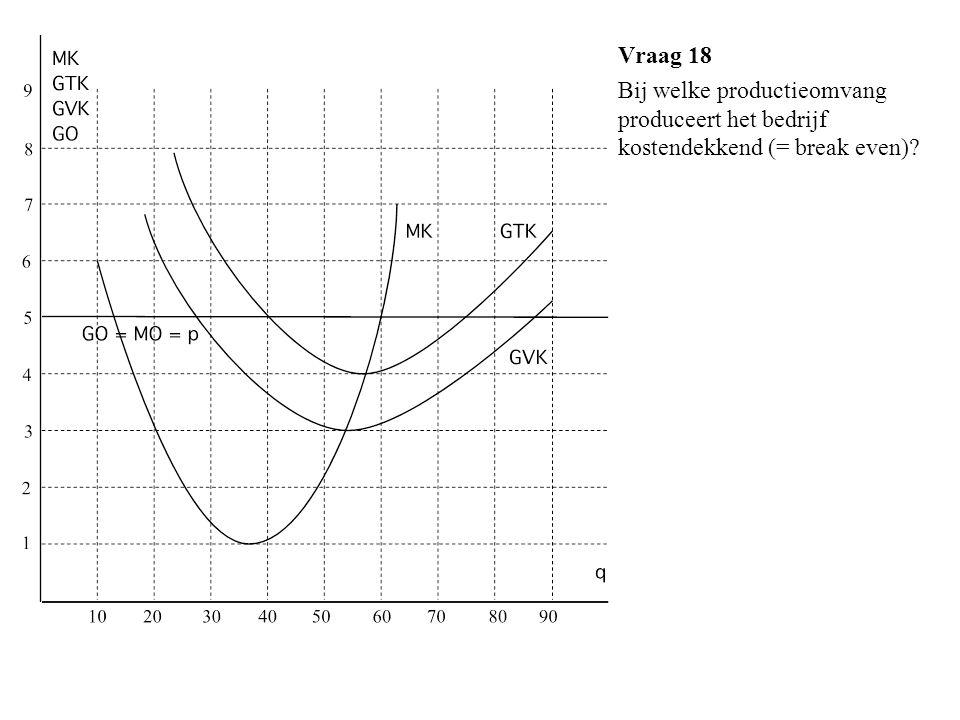 Vraag 18 Bij welke productieomvang produceert het bedrijf kostendekkend (= break even)