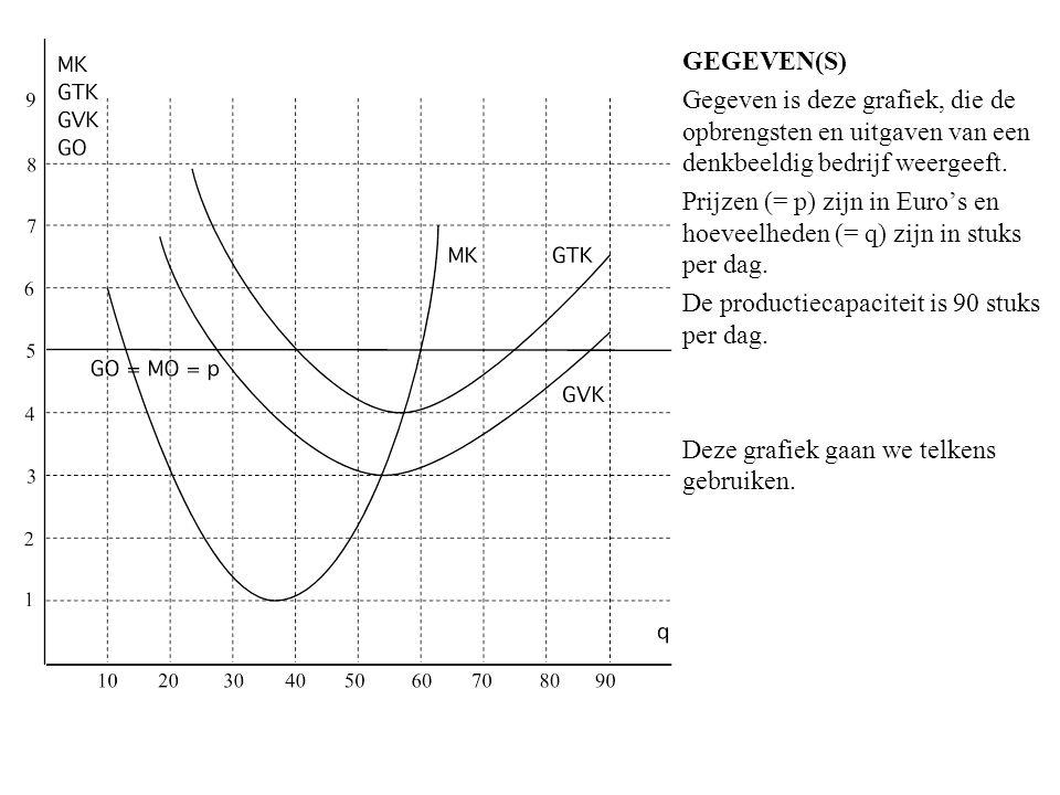 GEGEVEN(S) Gegeven is deze grafiek, die de opbrengsten en uitgaven van een denkbeeldig bedrijf weergeeft.