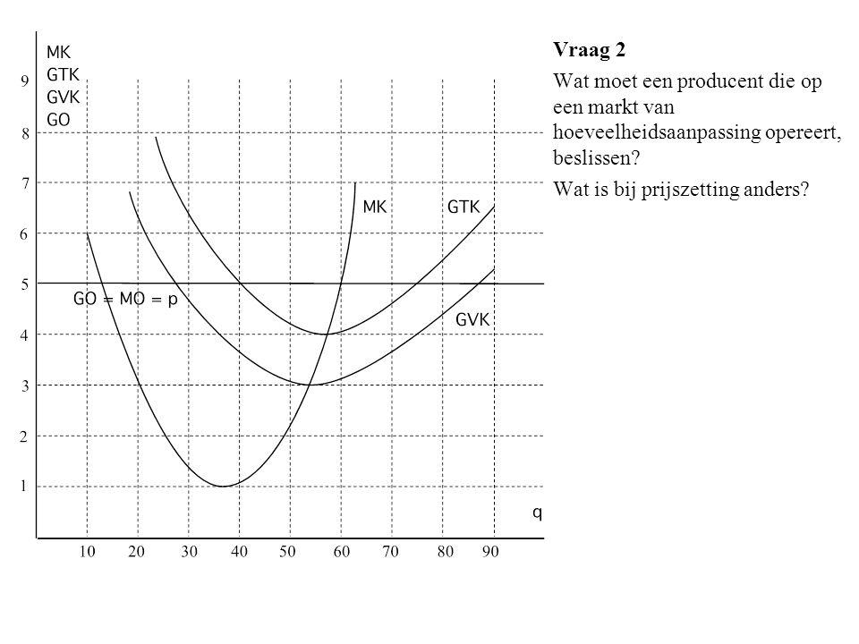 Vraag 2 Wat moet een producent die op een markt van hoeveelheidsaanpassing opereert, beslissen.