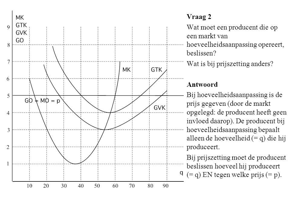 Vraag 2 Wat moet een producent die op een markt van hoeveelheidsaanpassing opereert, beslissen Wat is bij prijszetting anders