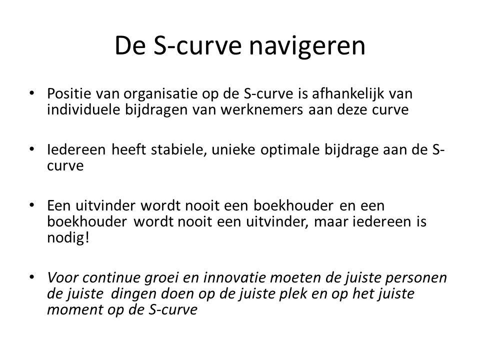 De S-curve navigeren Positie van organisatie op de S-curve is afhankelijk van individuele bijdragen van werknemers aan deze curve.