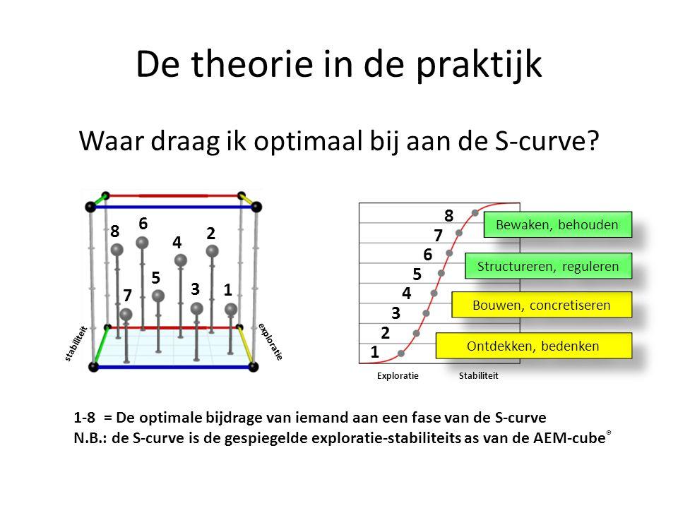 De theorie in de praktijk