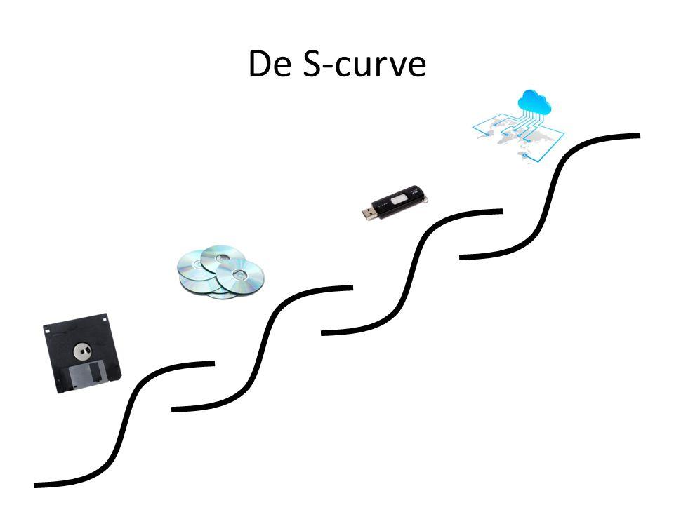 De S-curve