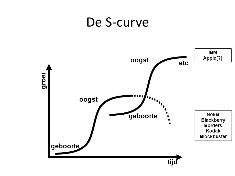 De S-curve etc groei oogst geboorte tijd IBM Apple( ) Nokia Blackberry