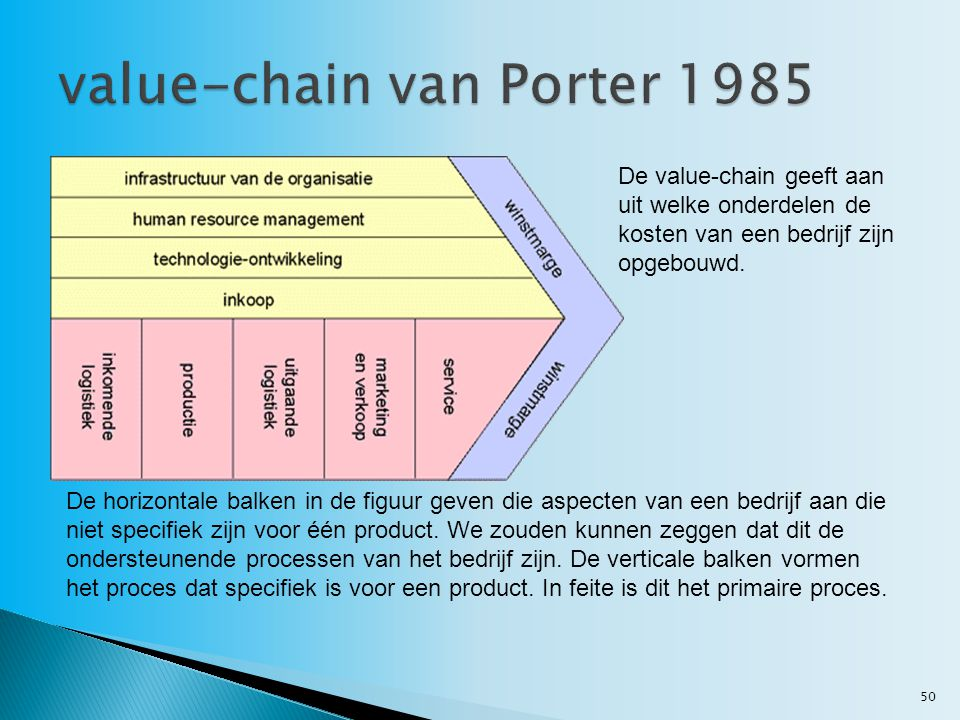 value-chain van Porter 1985
