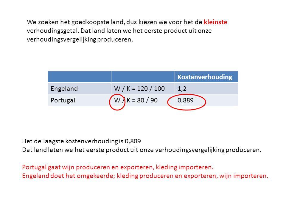 We zoeken het goedkoopste land, dus kiezen we voor het de kleinste verhoudingsgetal. Dat land laten we het eerste product uit onze verhoudingsvergelijking produceren.