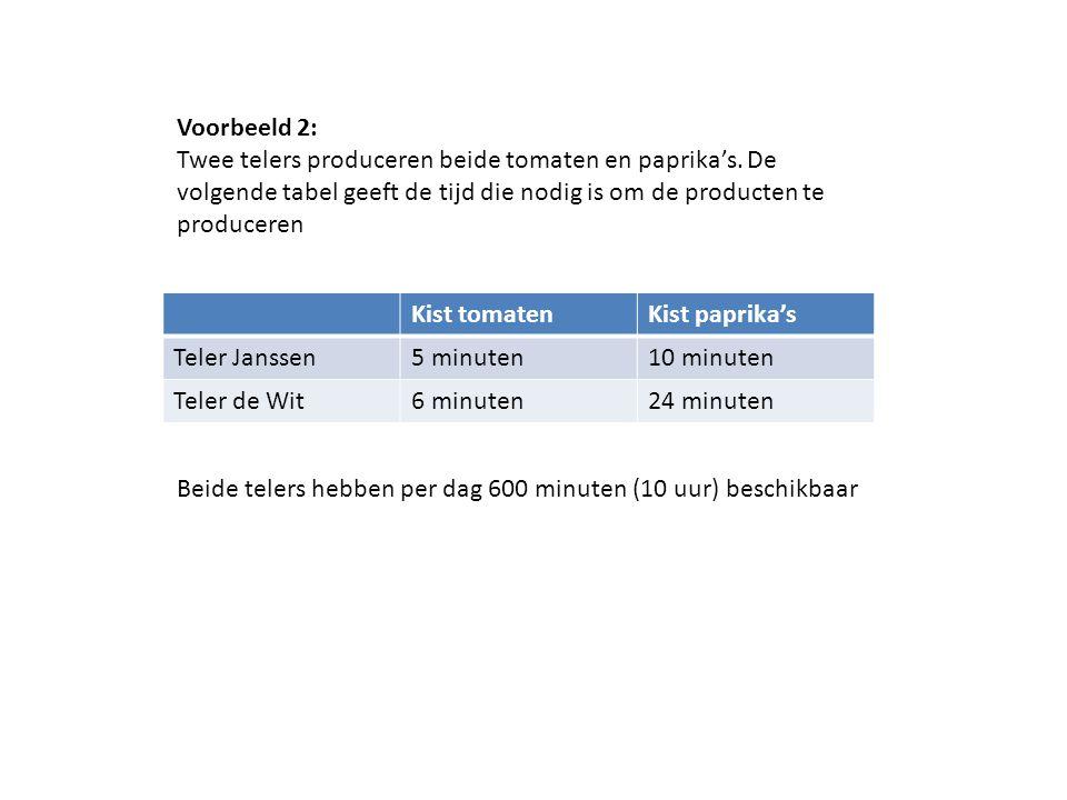 Voorbeeld 2: Twee telers produceren beide tomaten en paprika's. De volgende tabel geeft de tijd die nodig is om de producten te produceren.