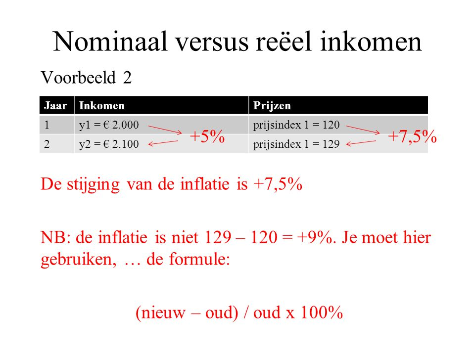 Nominaal versus reëel inkomen