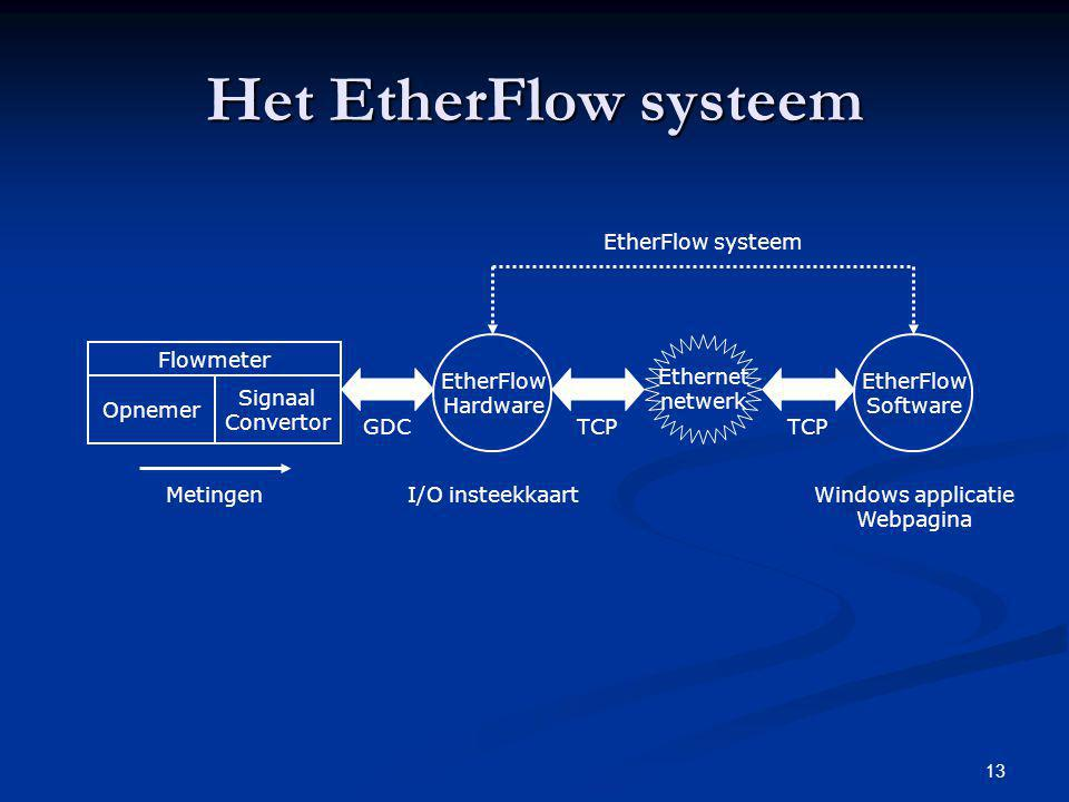 Het EtherFlow systeem EtherFlow systeem EtherFlow Hardware Ethernet