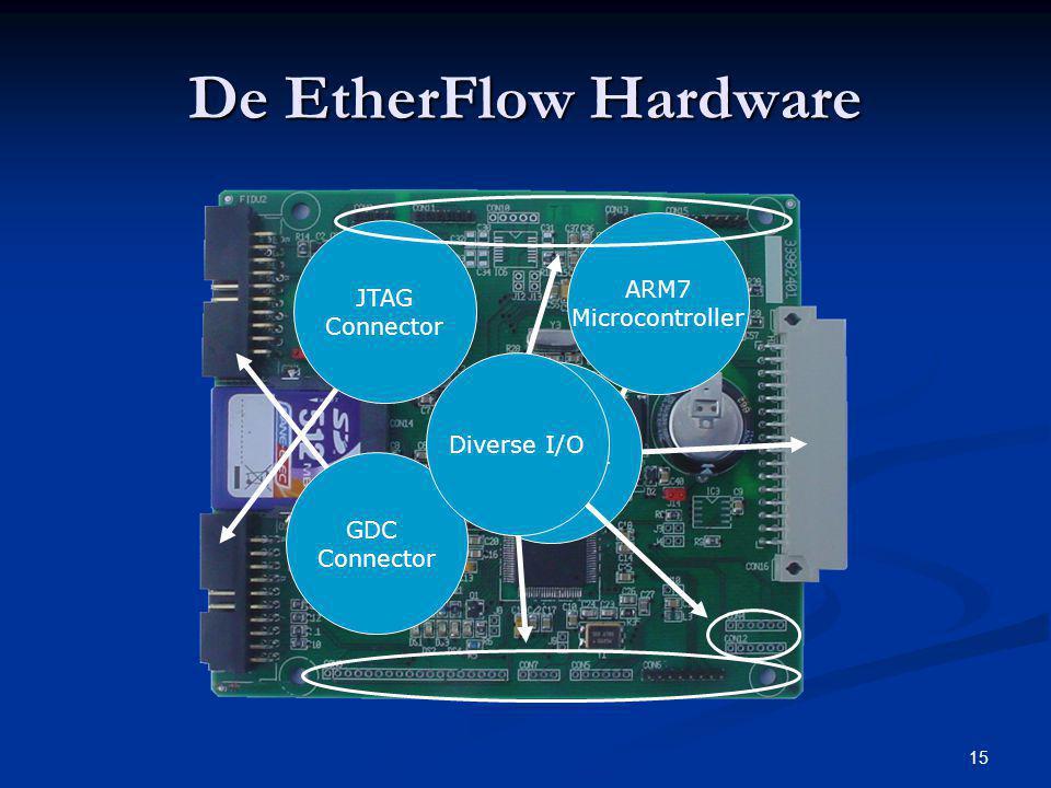 De EtherFlow Hardware ARM7 JTAG Microcontroller Connector Diverse I/O