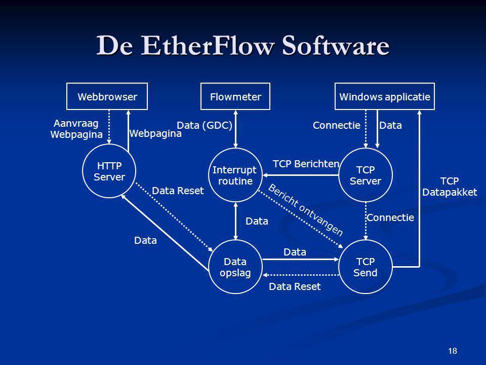 De EtherFlow Software Webbrowser Flowmeter Windows applicatie Aanvraag