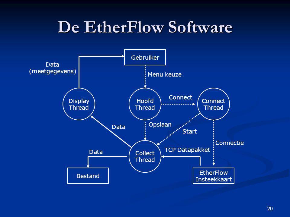 De EtherFlow Software Gebruiker Data (meetgegevens) Menu keuze Display