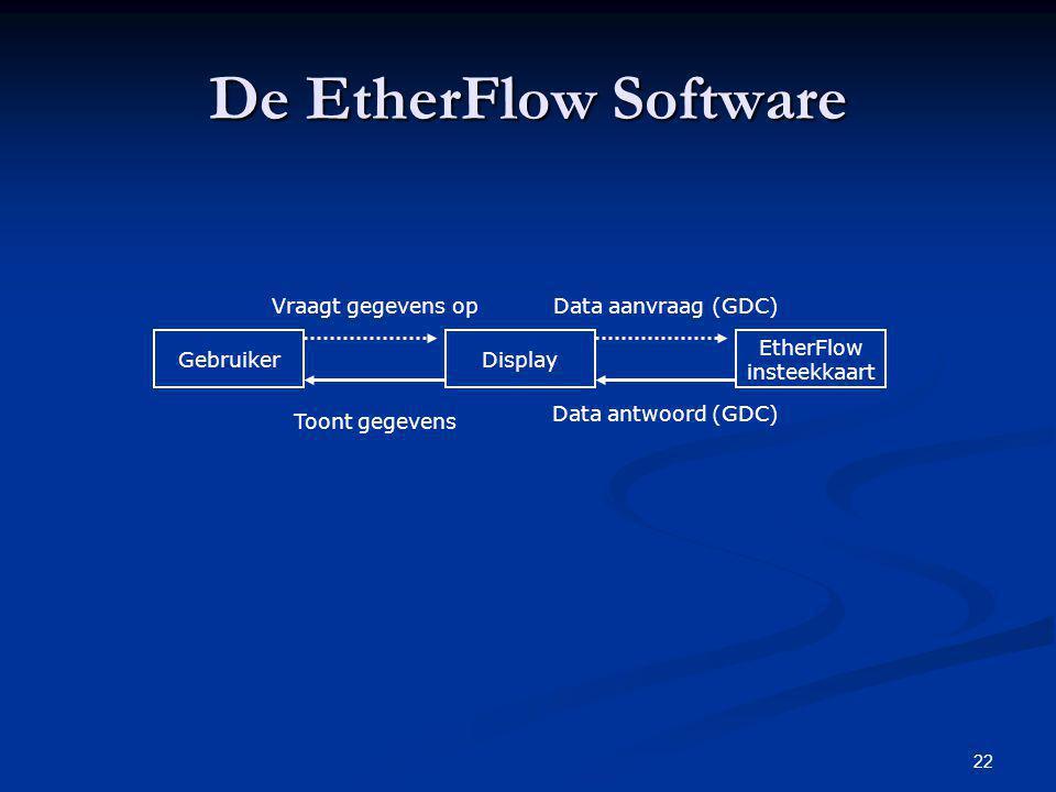 De EtherFlow Software Vraagt gegevens op Data aanvraag (GDC) Gebruiker