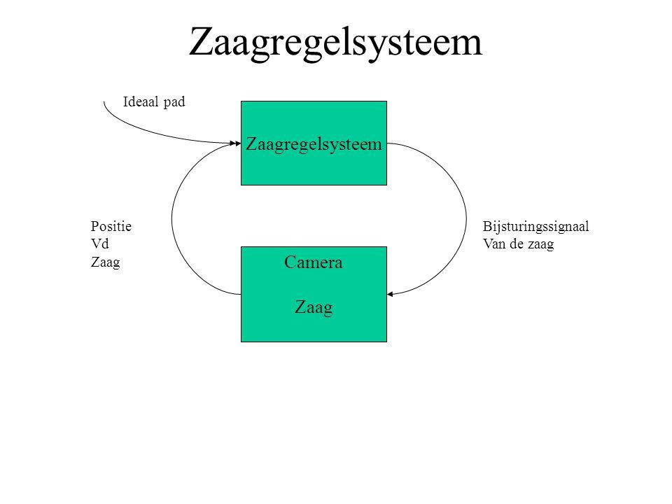 Zaagregelsysteem Zaagregelsysteem Camera Zaag Ideaal pad Positie Vd