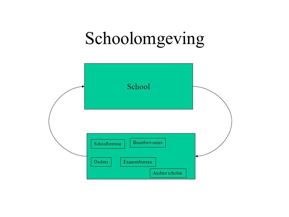 Schoolomgeving School Schoolbestuur Ouders Examenbureau Buurtbewoners
