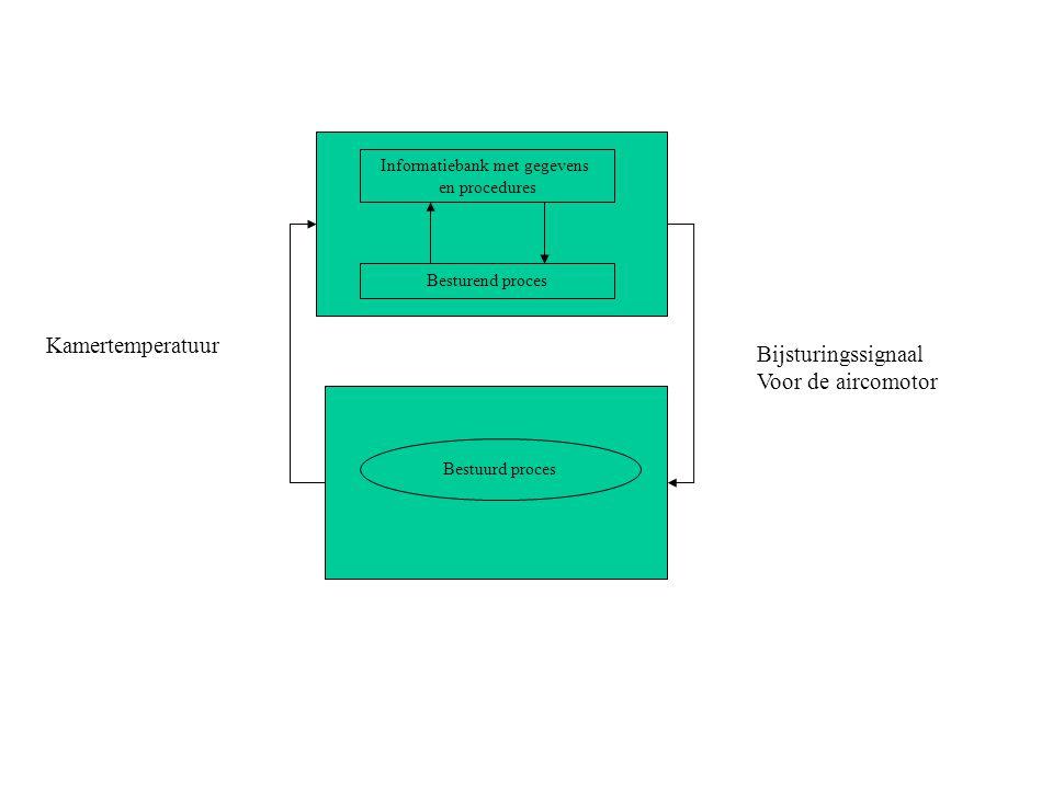 Informatiebank met gegevens en procedures