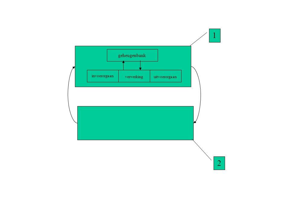 1 geheugenbank invoerorgaan verwerking uitvoerorgaan 2