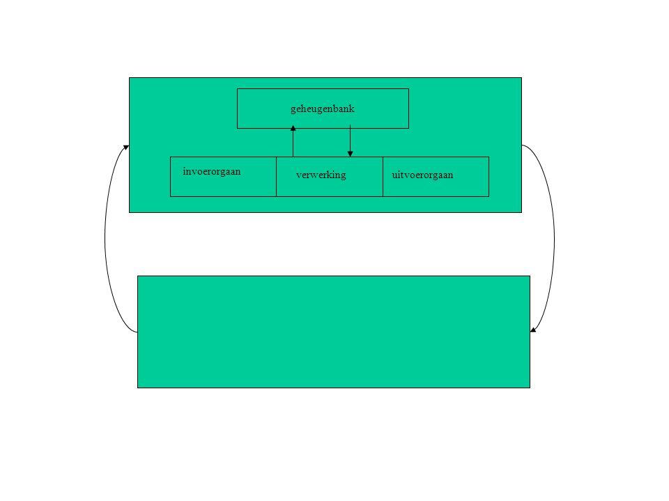 invoerorgaan uitvoerorgaan verwerking geheugenbank