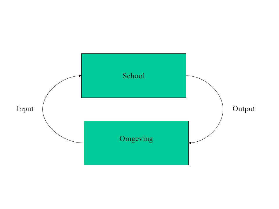 School Omgeving Input Output