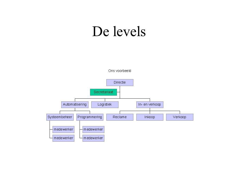 De levels