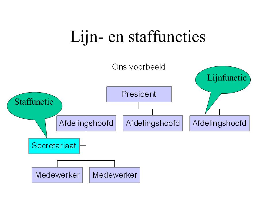 Lijn- en staffuncties Lijnfunctie Staffunctie