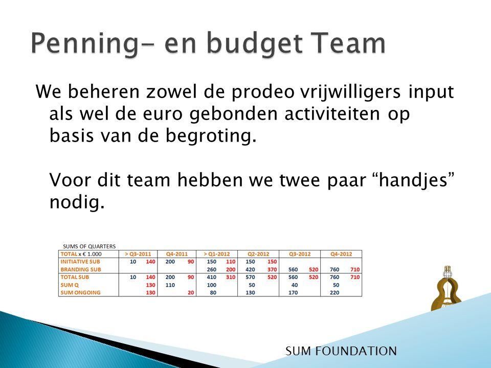 Penning- en budget Team