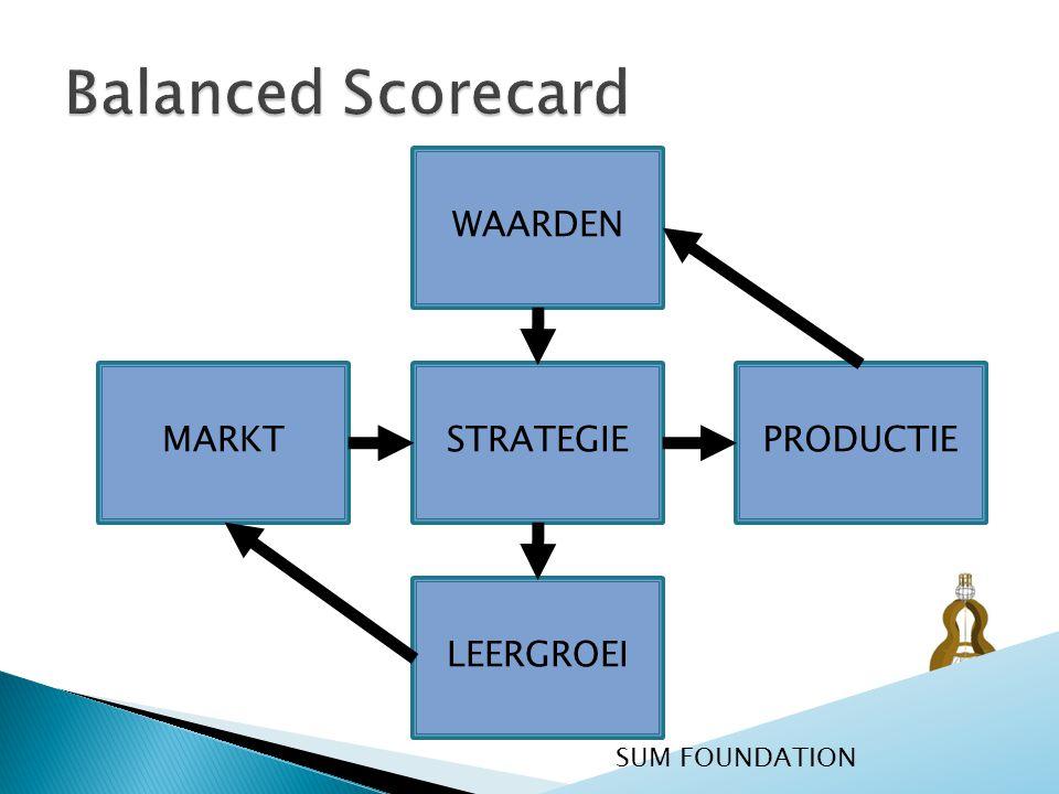 Balanced Scorecard WAARDEN STRATEGIE PRODUCTIE MARKT LEERGROEI
