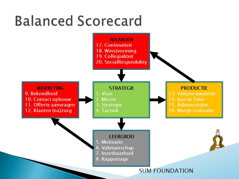 Balanced Scorecard SUM FOUNDATION WAARDEN 17. Continuïteit