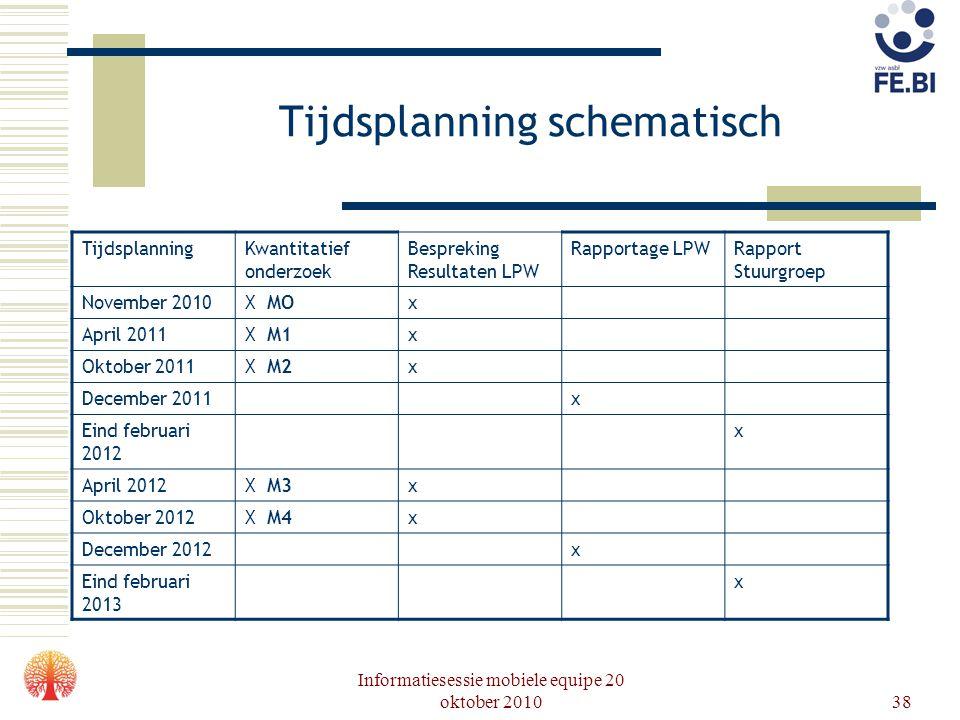 Tijdsplanning schematisch