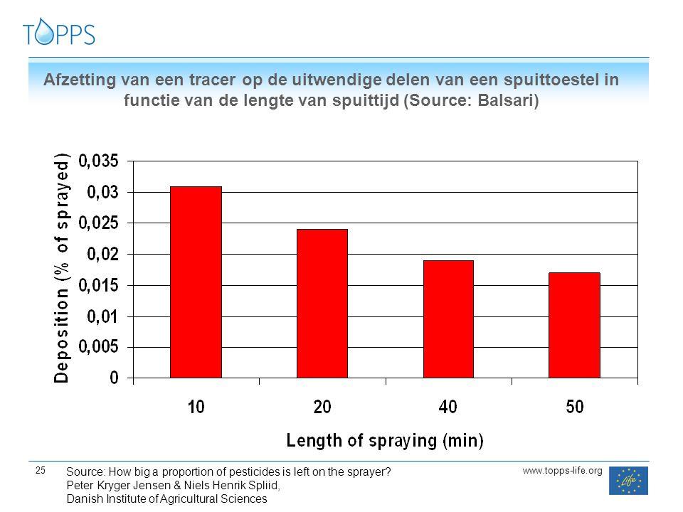 Afzetting van een tracer op de uitwendige delen van een spuittoestel in functie van de lengte van spuittijd (Source: Balsari)