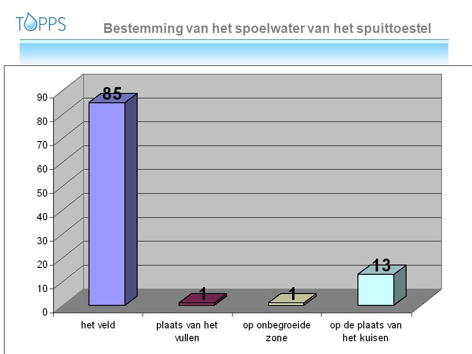Bestemming van het spoelwater van het spuittoestel
