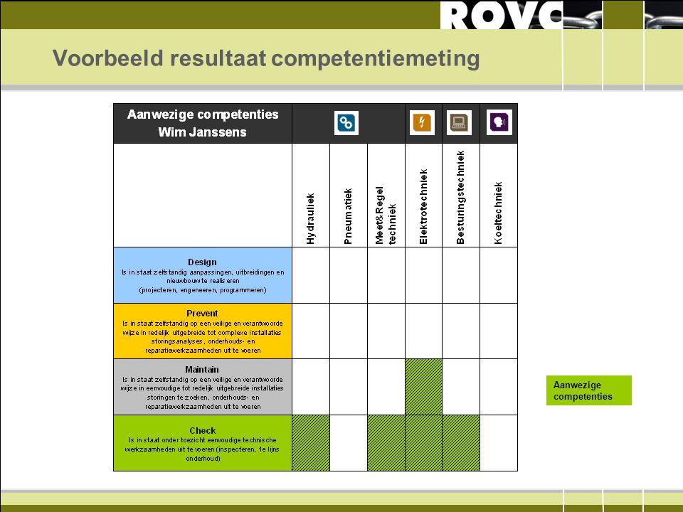 Voorbeeld resultaat competentiemeting