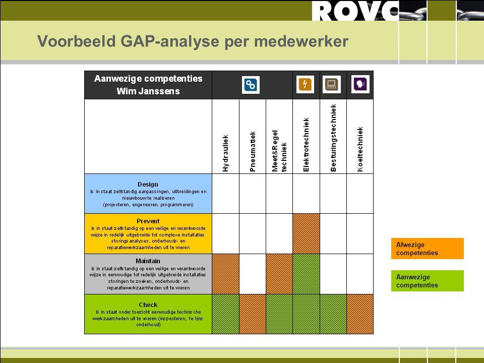 Voorbeeld GAP-analyse per medewerker