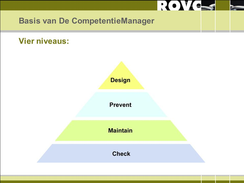 Basis van De CompetentieManager