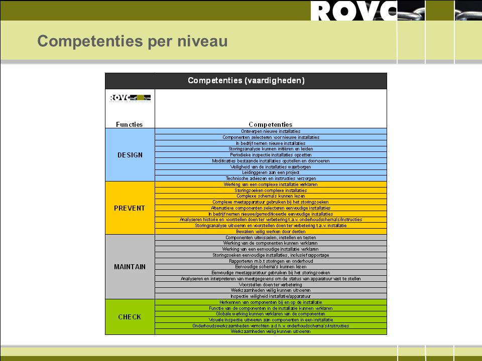 Competenties per niveau