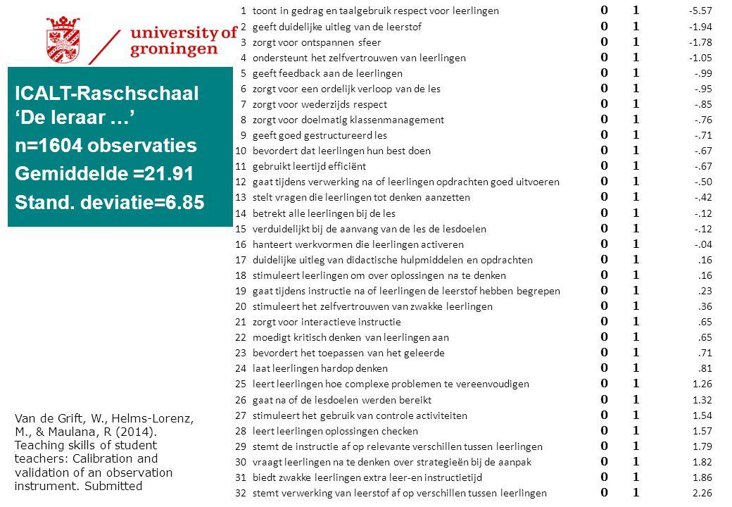 ICALT-Raschschaal 'De leraar …' n=1604 observaties Gemiddelde =21.91