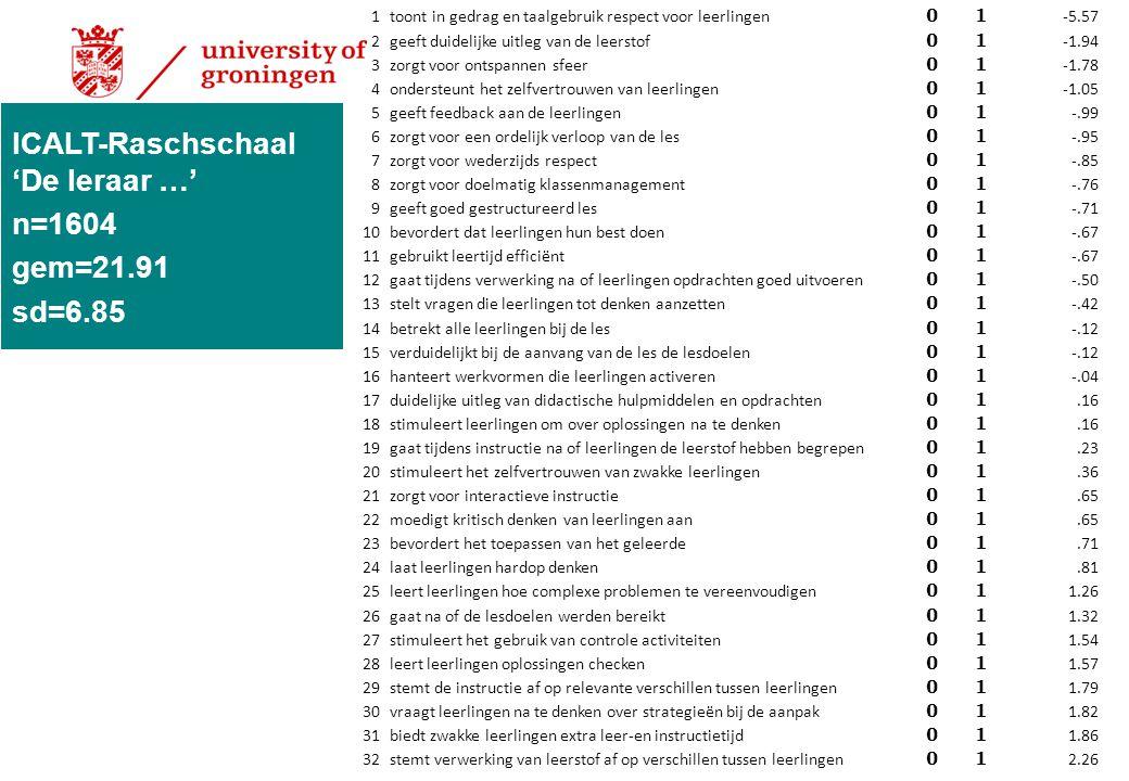 ICALT-Raschschaal 'De leraar …' n=1604 gem=21.91 sd=6.85
